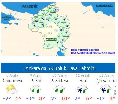 8 Aralık 2018 Cumartesi Ankara hava durumu