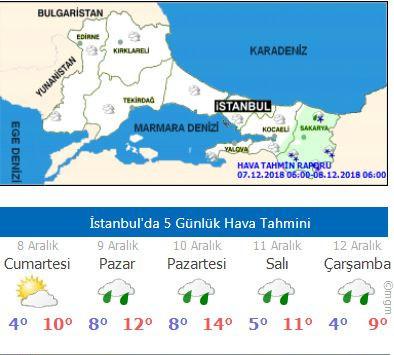 8 Aralık 2018 Cumartesi İstanbul hava durumu