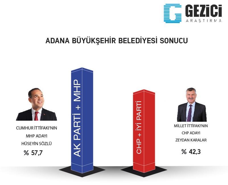 Adana 2019 Yerel seçim son anket sonuçlarında hangi parti önde?