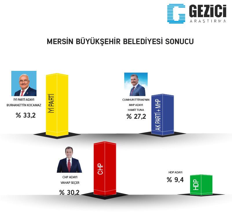Mersin 2019 Yerel seçim son anket sonuçlarında hangi parti önde?