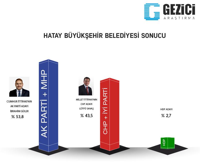Hatay 2019 Yerel seçim son anket sonuçlarında hangi parti önde?