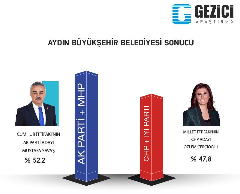 Aydın 2019 Yerel seçim son anket sonuçlarında hangi parti önde?