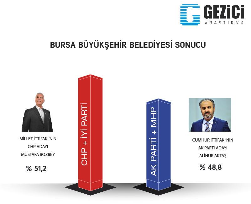 Bursa 2019 Yerel seçim son anket sonuçlarında hangi parti önde?