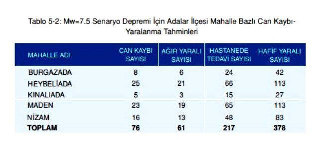 Olası İstanbul depreminde kaç kişi ölecek? Olası deprem kayıp tahminleri kitapçığı yayınlandı! - Sayfa 2