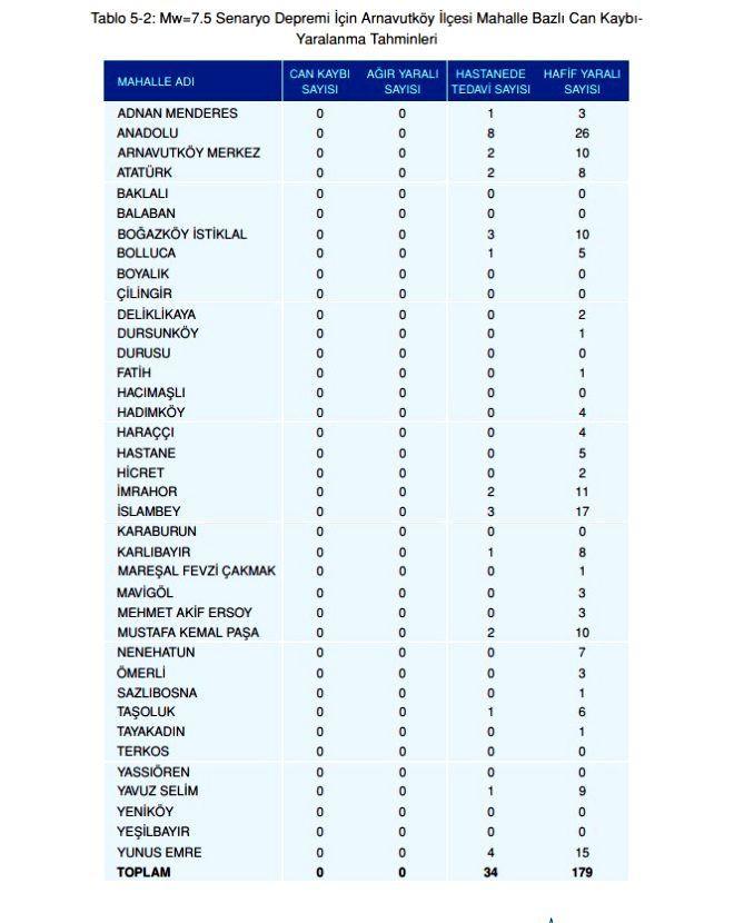 Olası İstanbul depreminde kaç kişi ölecek? Olası deprem kayıp tahminleri kitapçığı yayınlandı! - Sayfa 3